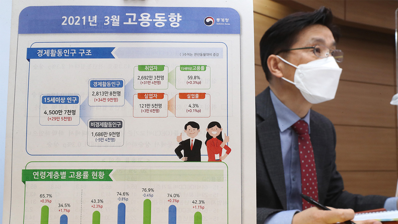 S. Korea had 26.9 mil. people in employment in March; up 1.2% y/y, first rise in 13 months