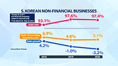 34.5% of S. Korean companies unable to pay interest on their loans with operating income