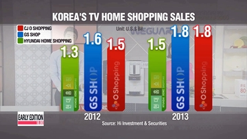 Korea No. 1 in TV home shopping