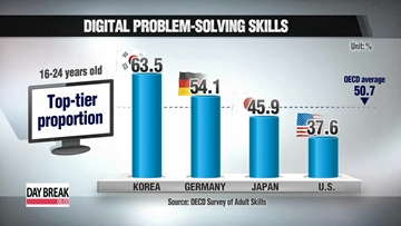 Young Koreans may be tech savvy, but older adults lagging behind: OECD