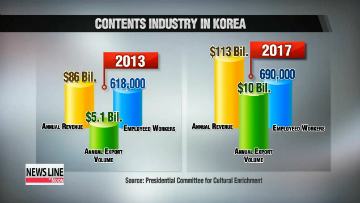Korean government to support contents industry with 48 new measures