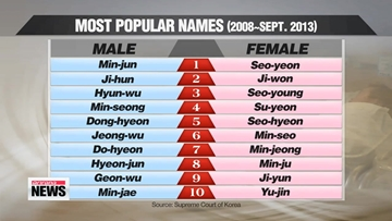 Baby-naming in Korea: What are the most popular names?