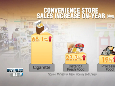 Business Daily Ep135C1 Convenience stores' sales