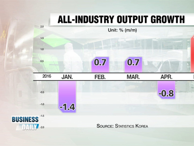 Business Daily _ All-industry output rebounds in May _ Ep323
