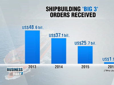 Business Daily _ Shipbuilding, construction take direct hit _ Ep341