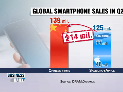 Business Daily _ Fierce smartphone offensive _ Ep342