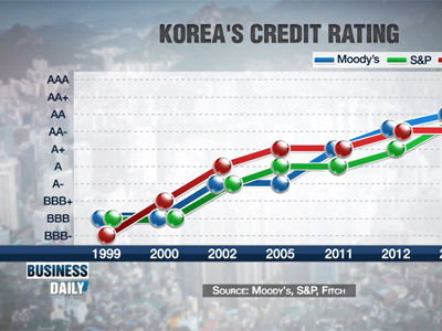 Business Daily _ High credit ratings: a good thing? _ Ep405