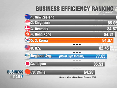Business Daily _ Korea 5th in business environment _ Ep406