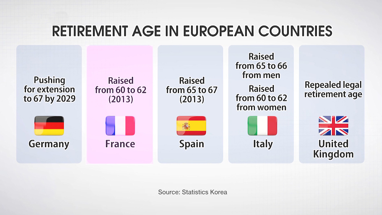 143-2 STATUTORY RETIREMENT AGE IN COUNTRIES WORLDWIDE