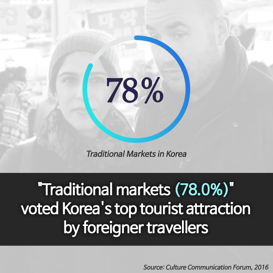 Which tourist attraction welcomes about 10,000 visitors every day?