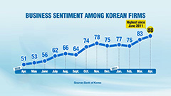 S. Korea's BSI for all industries in April stands at 88; highest in 10 years