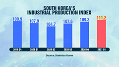S. Korea's industrial output posts record-high in Q1