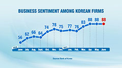 S. Korea's BSI for all industries remains flat at 88 in June