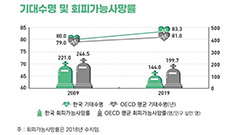S. Koreans' life expectancy at 83.3 years, 2 years longer than OECD average