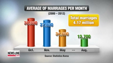 Women marrying younger men in Korea, signaling a shift in long-held traditions